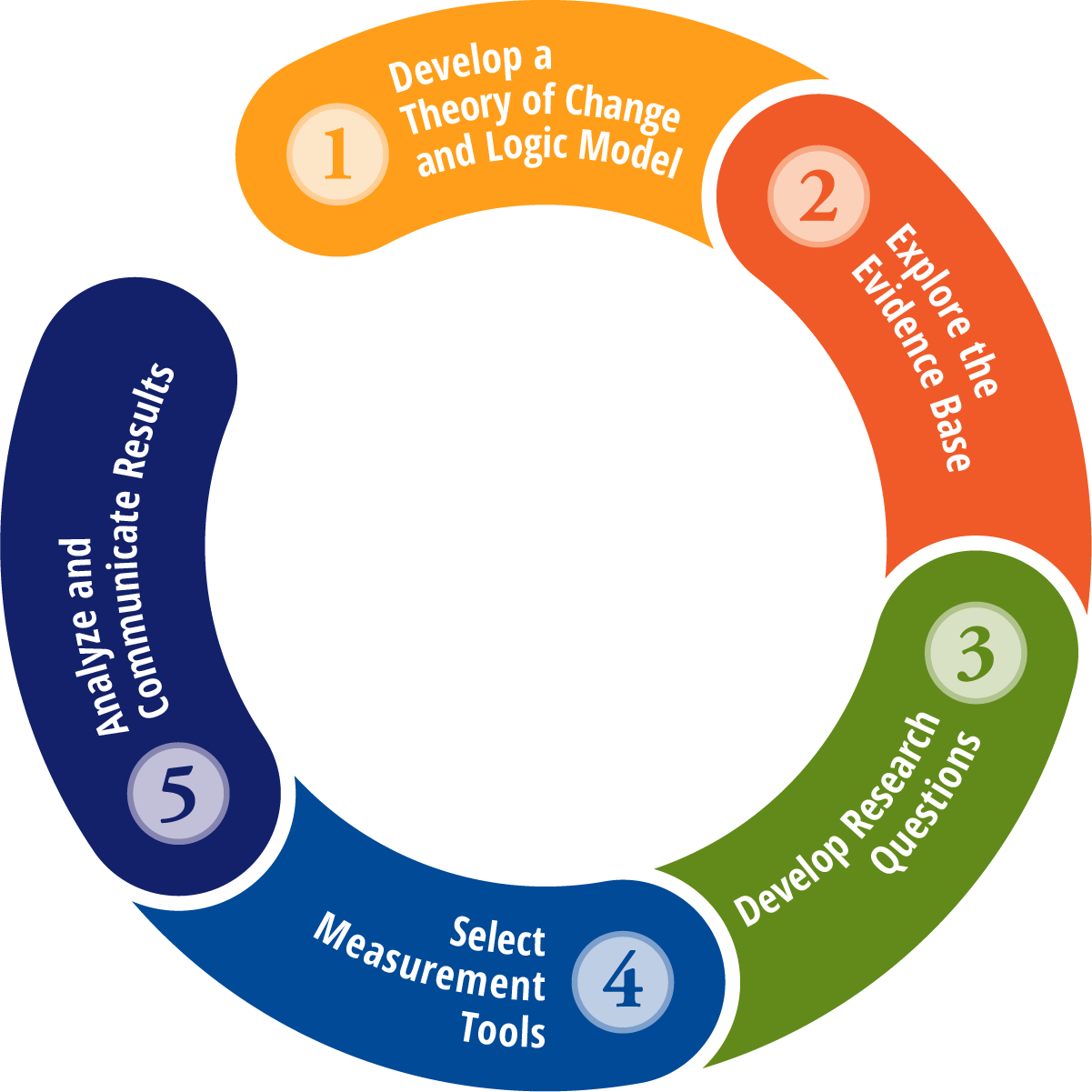 COE Cycle of Evaluation Graphic